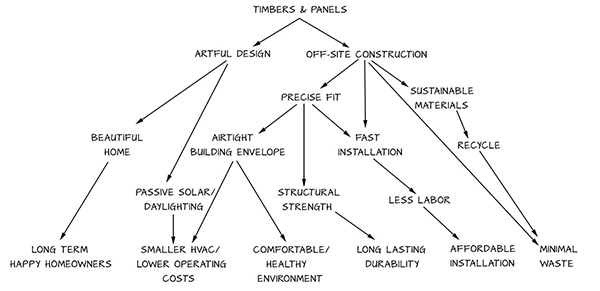 Graphic showing the benefits of building timber frame hybrids with SIPs panels
